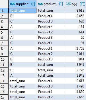 Сводные таблицы в SQL - 13