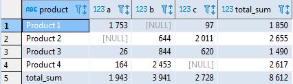 Сводные таблицы в SQL - 14