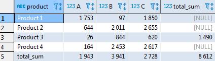 Сводные таблицы в SQL - 15