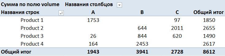 Сводные таблицы в SQL - 2
