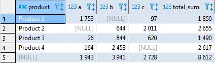 Сводные таблицы в SQL - 7