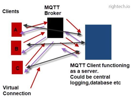 MQTTv5.0: Обзор новых функций - 4