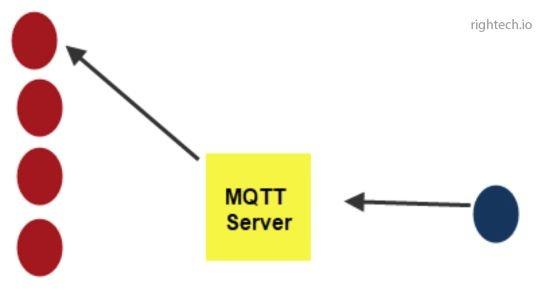 MQTTv5.0: Обзор новых функций - 6