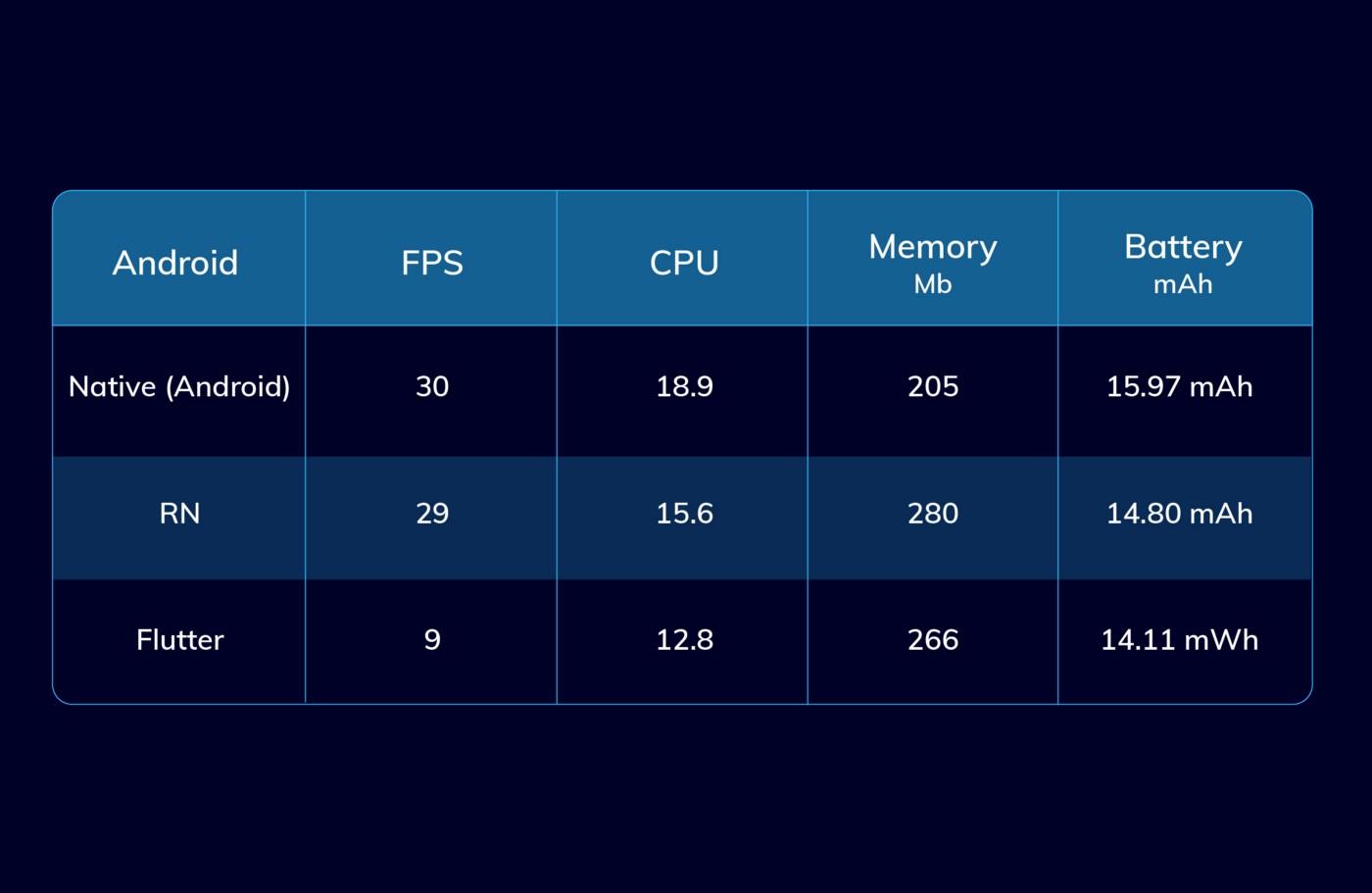Native vs Flutter vs React Native: тестируем производительность в работе с UI-элементами - 6