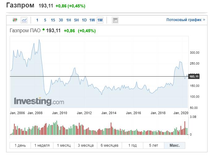 Новичкам фондового рынка: честный разговор об акциях - 2