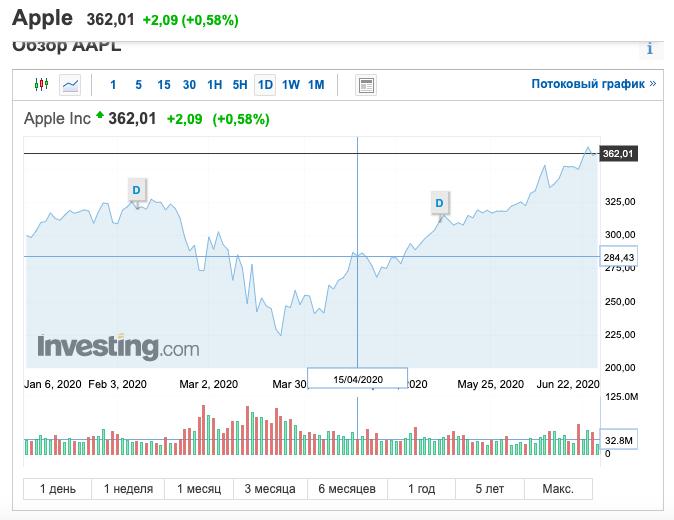Новичкам фондового рынка: честный разговор об акциях - 3