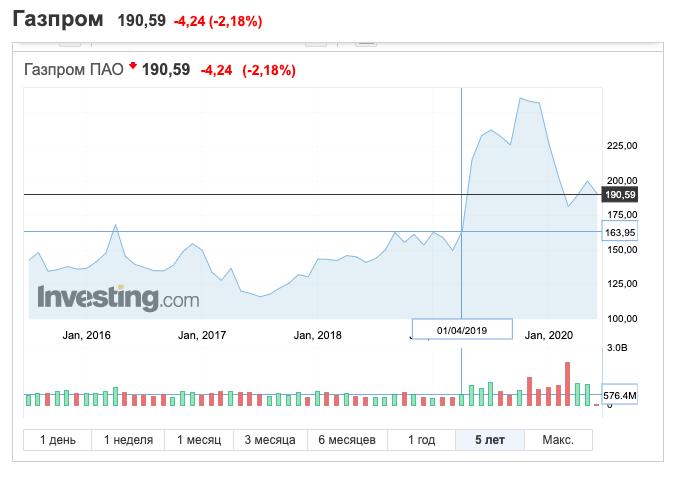 Новичкам фондового рынка: честный разговор об акциях - 4