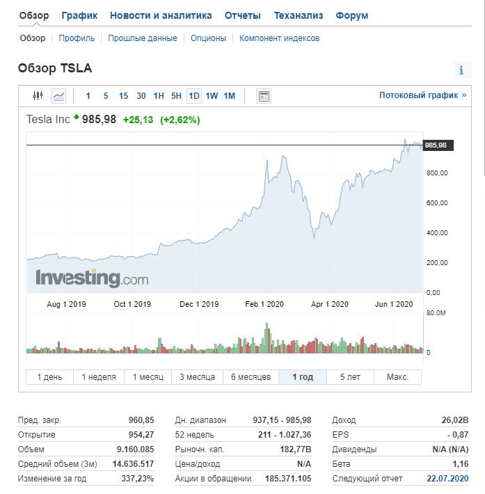 Новичкам фондового рынка: честный разговор об акциях - 6