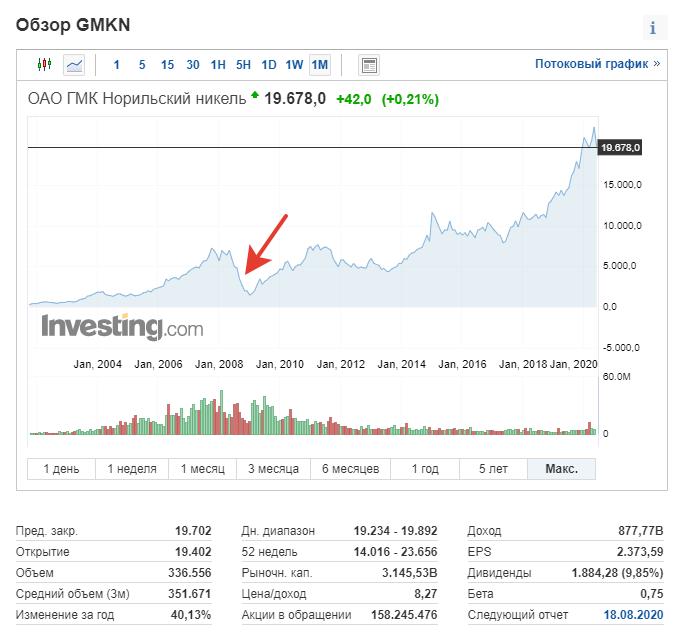 Новичкам фондового рынка: честный разговор об акциях - 7