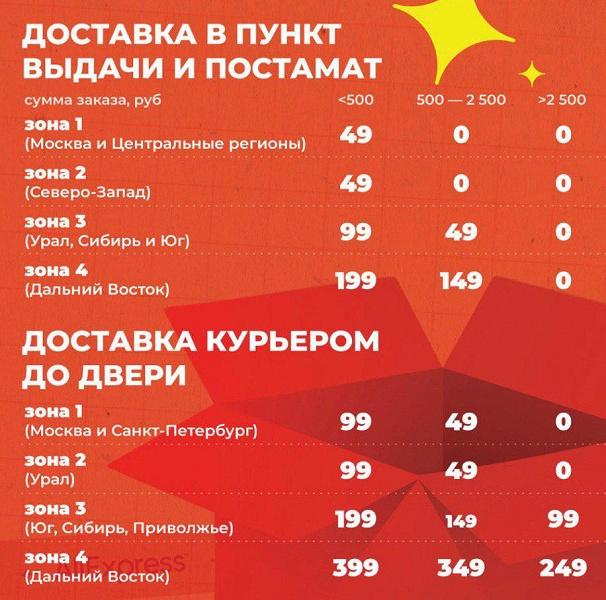 AliExpress запустил бесплатную доставку для россиян