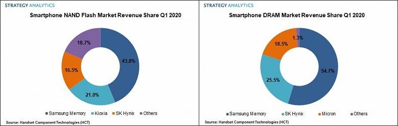 Специалисты Strategy Analytics назвали лидера рынка памяти для смартфонов по итогам первого квартала 2020 года