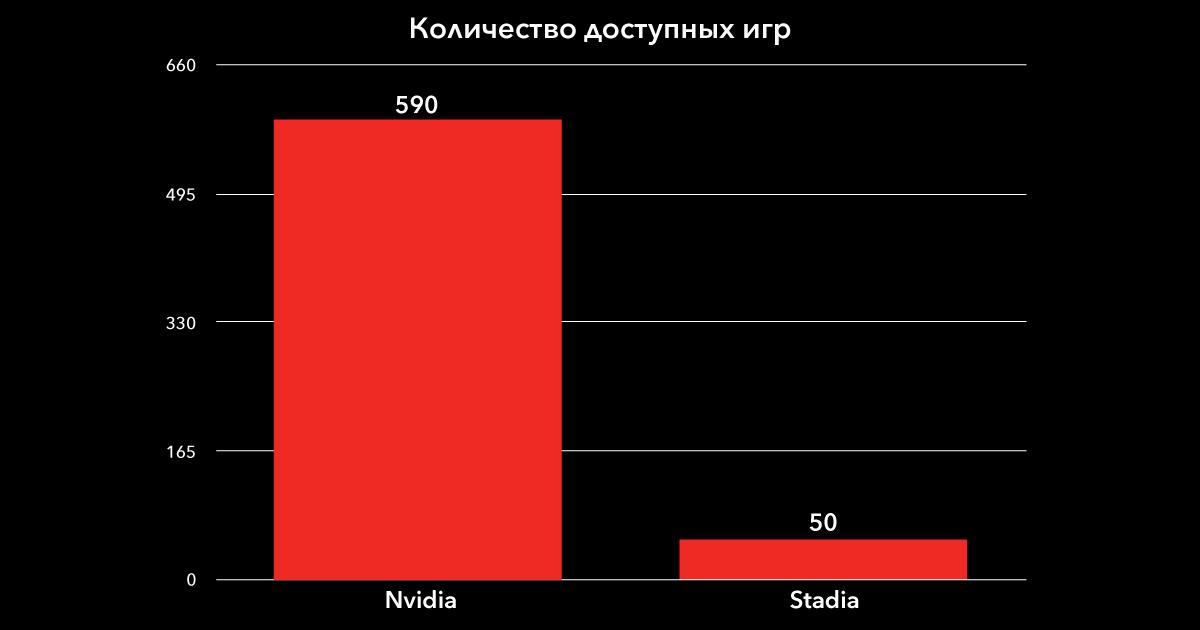 Облачный гейминг: сравниваем производительность Google Stadia и NVIDIA GeForce NOW - 18
