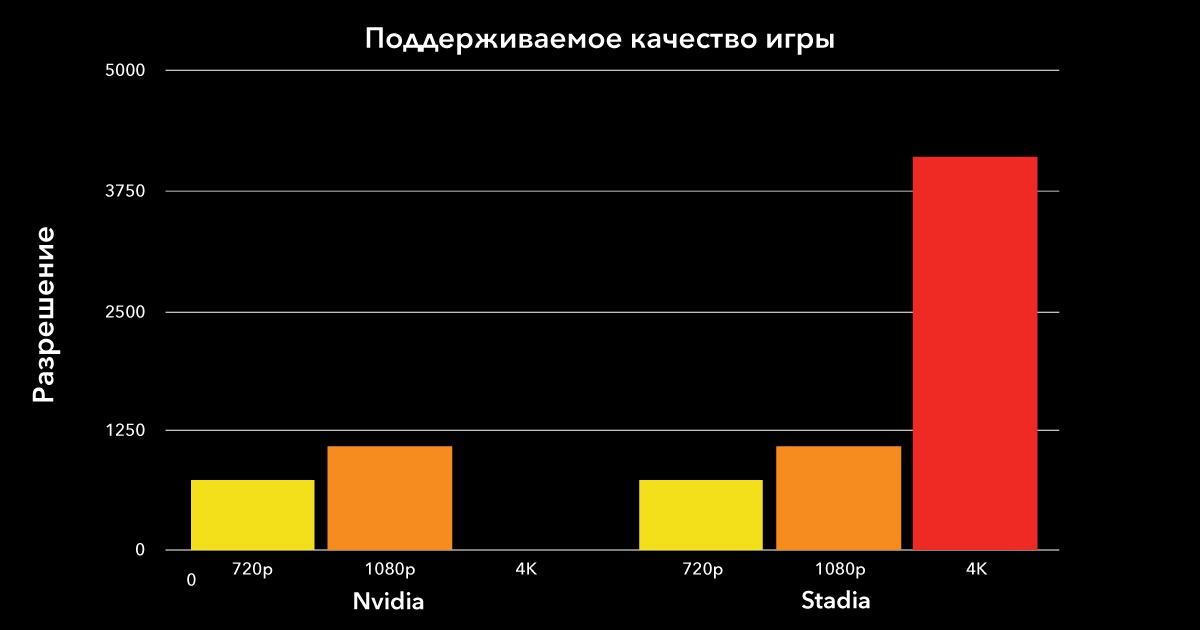 Облачный гейминг: сравниваем производительность Google Stadia и NVIDIA GeForce NOW - 19
