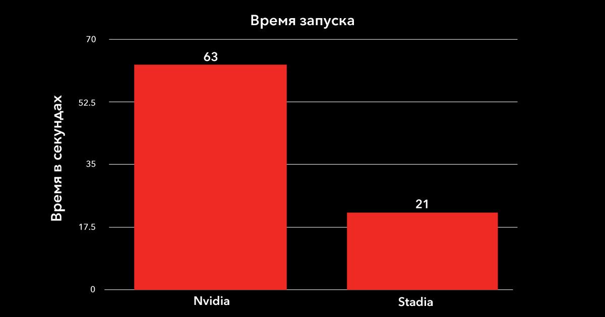 Облачный гейминг: сравниваем производительность Google Stadia и NVIDIA GeForce NOW - 20
