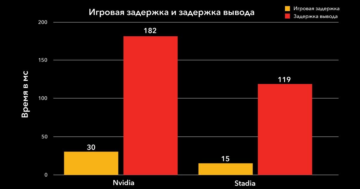 Облачный гейминг: сравниваем производительность Google Stadia и NVIDIA GeForce NOW - 21