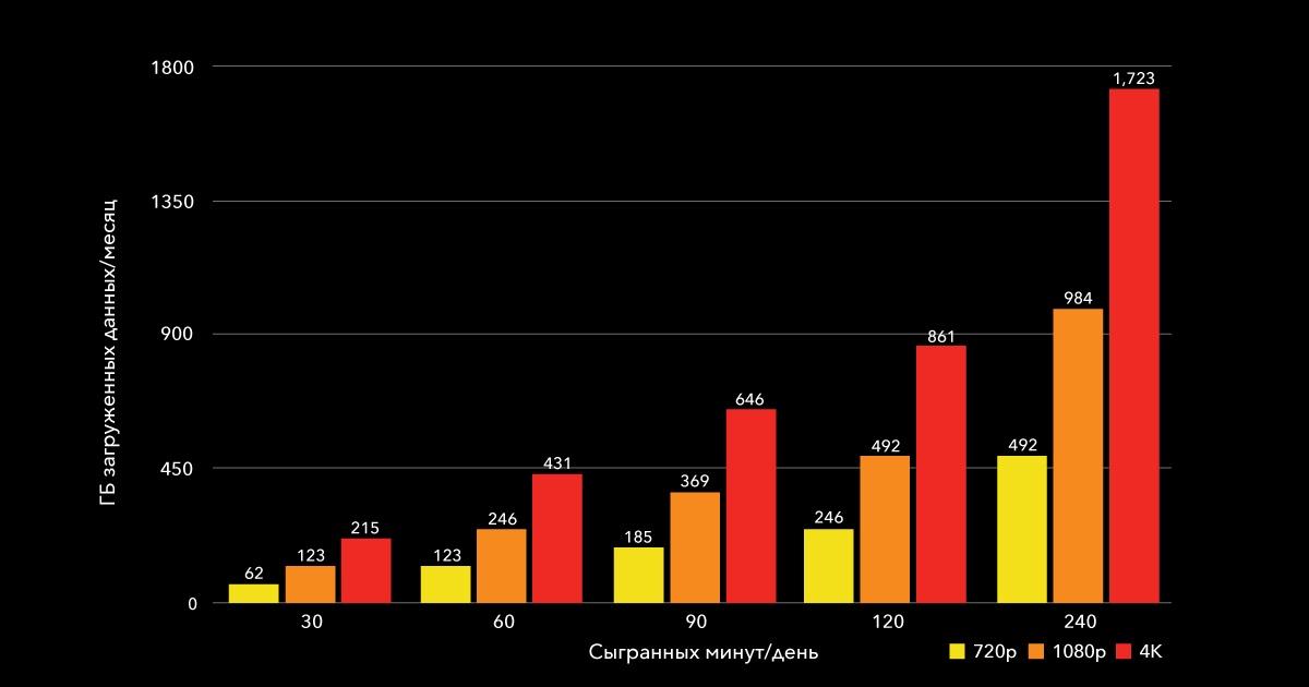 Облачный гейминг: сравниваем производительность Google Stadia и NVIDIA GeForce NOW - 3