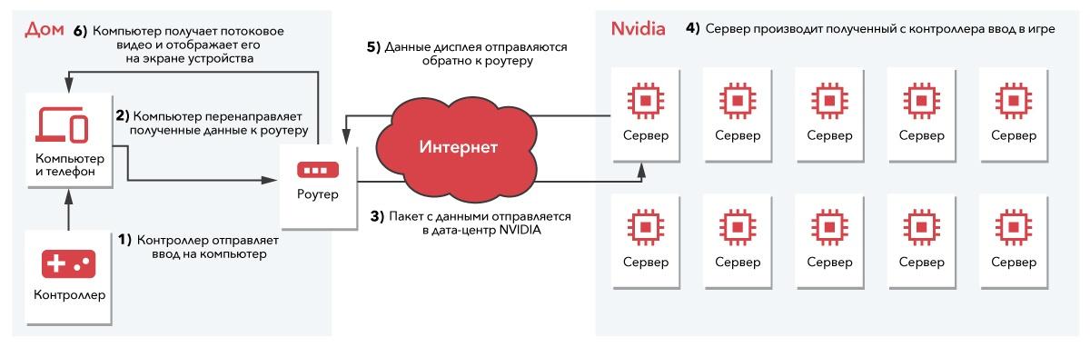 Облачный гейминг: сравниваем производительность Google Stadia и NVIDIA GeForce NOW - 8