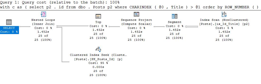 SQL Server Plan Guide и другие не самые лучшие практики - 12