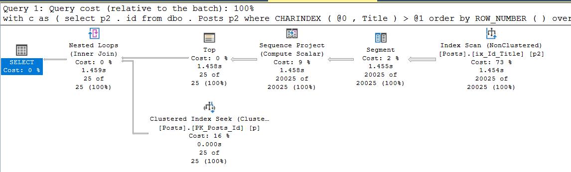 SQL Server Plan Guide и другие не самые лучшие практики - 13