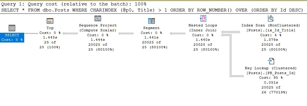 SQL Server Plan Guide и другие не самые лучшие практики - 14