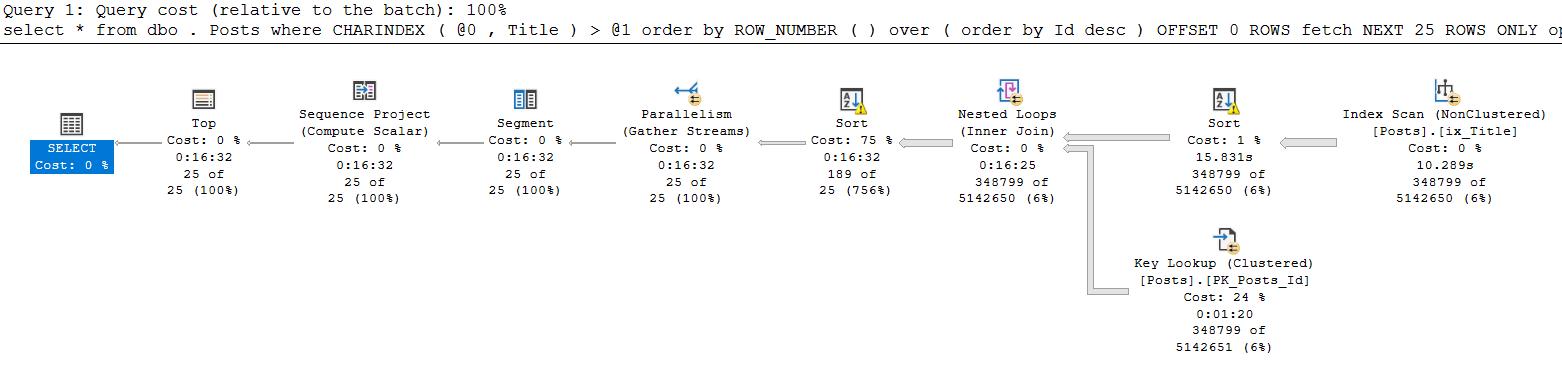 SQL Server Plan Guide и другие не самые лучшие практики - 3