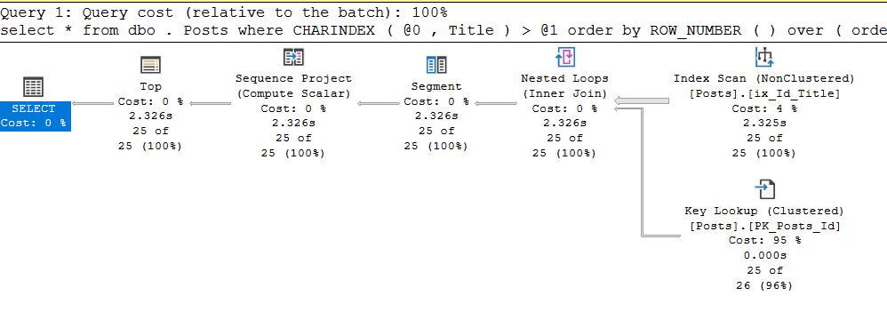 SQL Server Plan Guide и другие не самые лучшие практики - 4