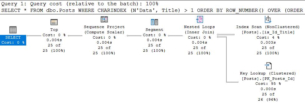 SQL Server Plan Guide и другие не самые лучшие практики - 5