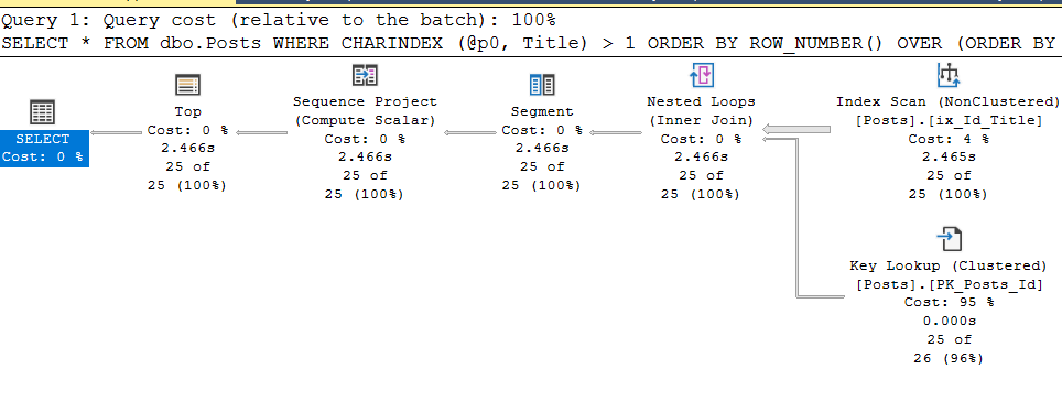 SQL Server Plan Guide и другие не самые лучшие практики - 7