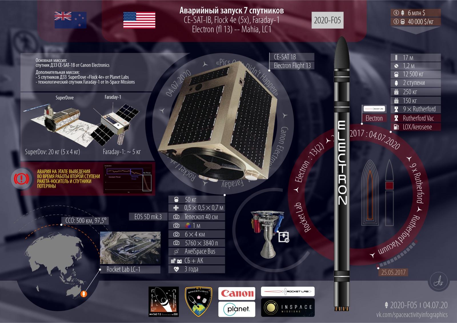 Аварийный запуск. 47-й запуск в 2020 году. 18-й от США. 7 спутников на РН Electron - 2
