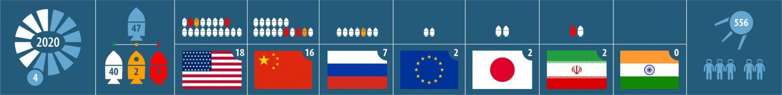 Аварийный запуск. 47-й запуск в 2020 году. 18-й от США. 7 спутников на РН Electron - 1