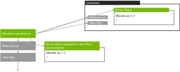 О появлении поддержки CUDA в WSL 2 - 4