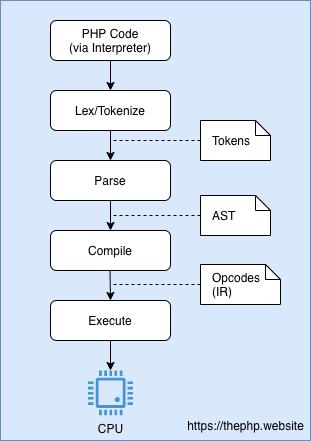 Понимаем JIT в PHP 8 - 1