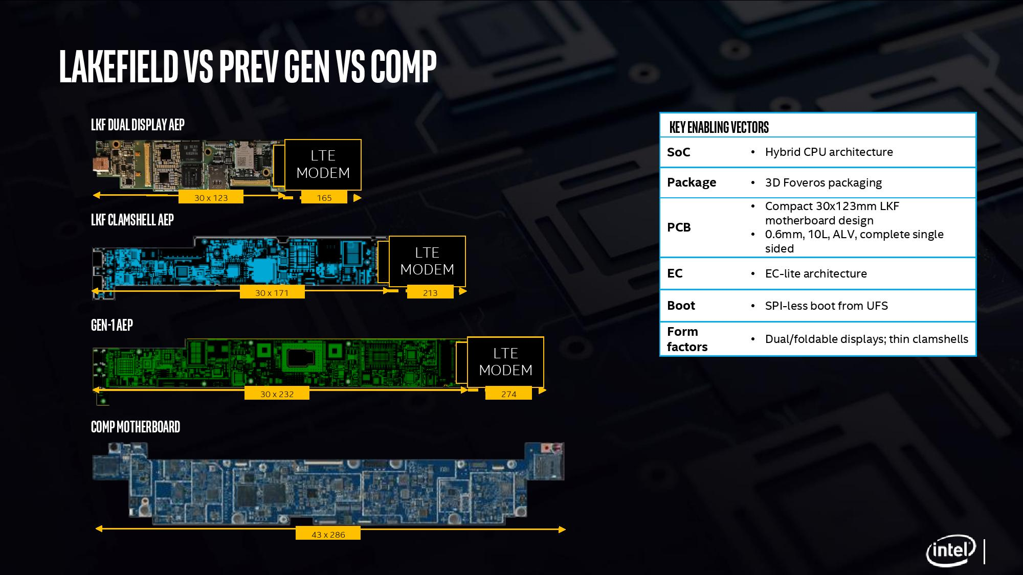 Как работает первый гибридный процессор x86 - 18