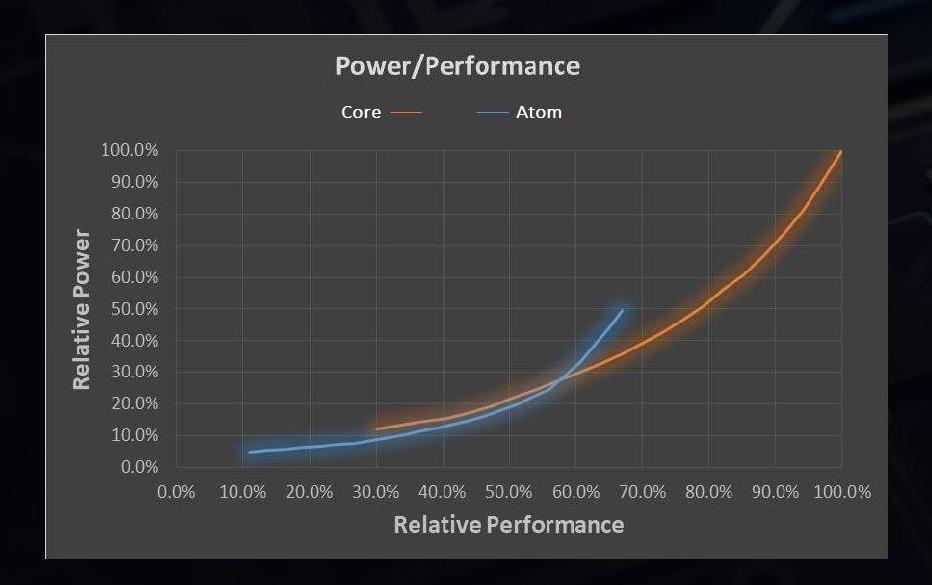 Как работает первый гибридный процессор x86 - 2