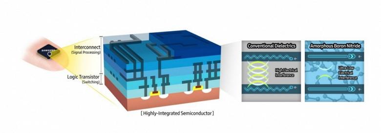 Специалисты Samsung открыли новый материал для полупроводниковых изделий