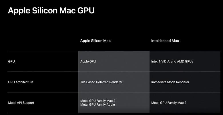 Apple разрабатывает и графические процессоры для своих ПК