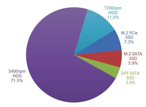 В прошлом году 74,5% ноутбуков было оснащено твердотельными накопителями
