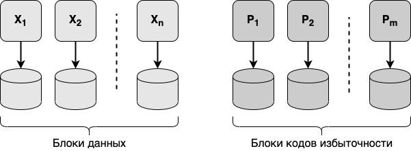 Коды избыточности: простыми словами о том, как надёжно и дёшево хранить данные - 3