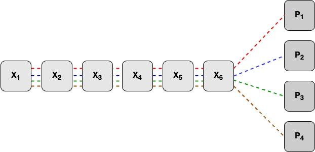 Коды избыточности: простыми словами о том, как надёжно и дёшево хранить данные - 4