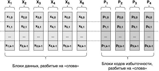 Коды избыточности: простыми словами о том, как надёжно и дёшево хранить данные - 5