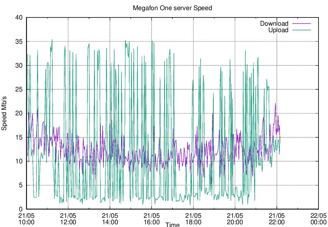 Одновременный speedtest на нескольких LTE-модемах - 19