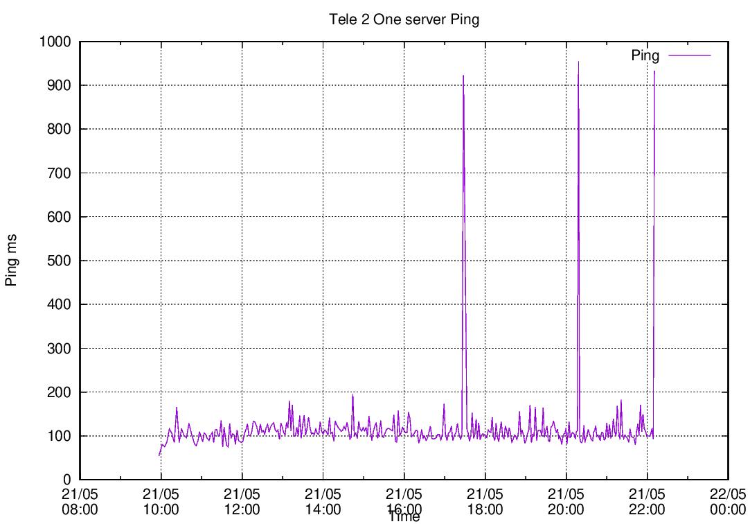 Одновременный speedtest на нескольких LTE-модемах - 22