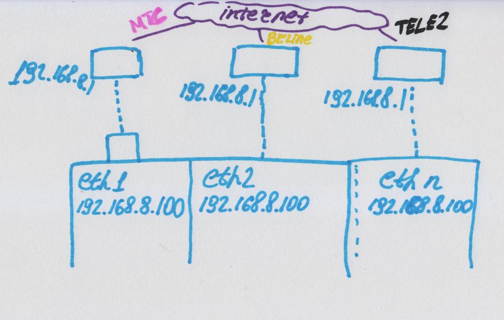 Одновременный speedtest на нескольких LTE-модемах - 7