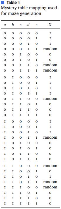 Гениальный алгоритм создания лабиринтов в игре Entombed, который до сих пор не могут разгадать - 4