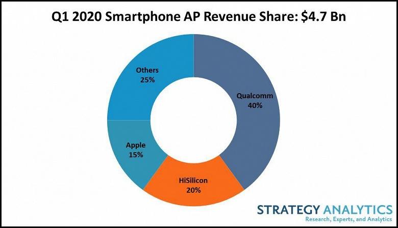 Рынок однокристальных систем для смартфонов за год вырос на 6%