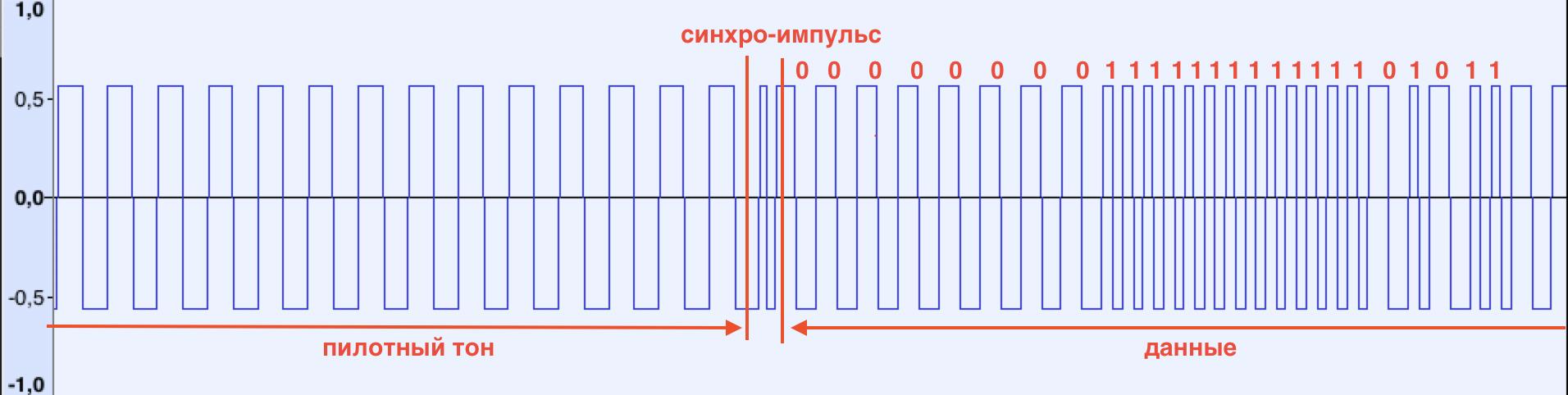 Как я восстанавливал данные в неизвестном формате с магнитной ленты - 2