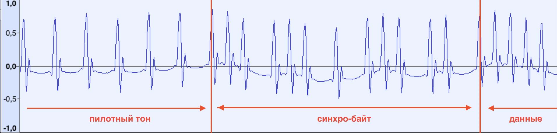 Как я восстанавливал данные в неизвестном формате с магнитной ленты - 5