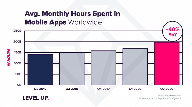 В минувшем квартале потребители потратили в приложениях рекордные 27 млрд долларов.