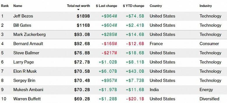 Акции Tesla растут, Илон Маск уже богаче Уоррена Баффетта