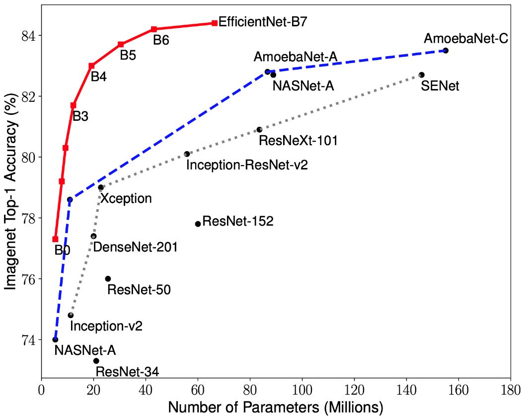 Архитектура нейронной сети RetinaNet - 2